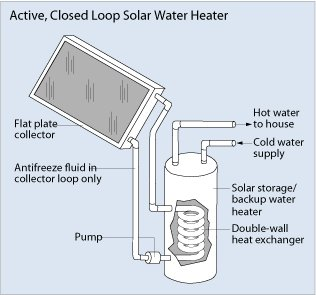 Active Closed Loop Solar Water Heater System