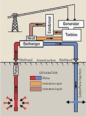 Binary Cycle Geothermal Energy Power Plant Diagram