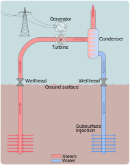 Dry Steam Geothermal Power Plant Diagram