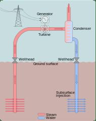 Dry Steam Geothermal Power Plant Diagram