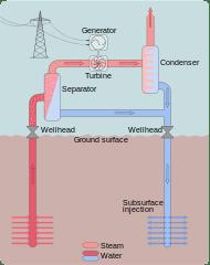 Flash Geothermal Energy Power Plant Diagram