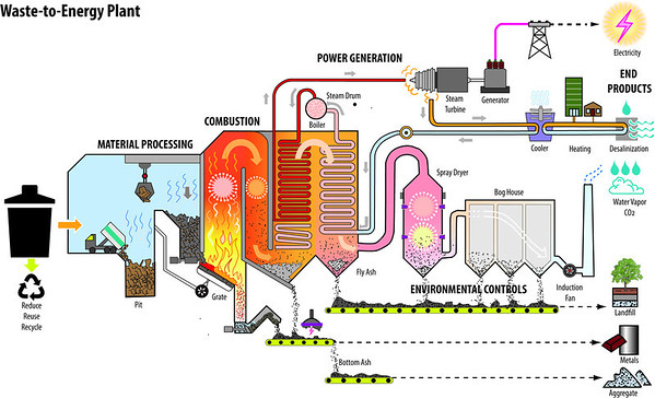 Waste to Energy Plant Incineration Plant Diagram
